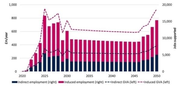 Jobs and GVA for Net Zero Teesside.