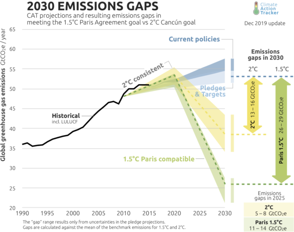 A sharp downturn is needed in global emissions to keep the 1.5ºC target within reach. Image: Climate Action Tracker