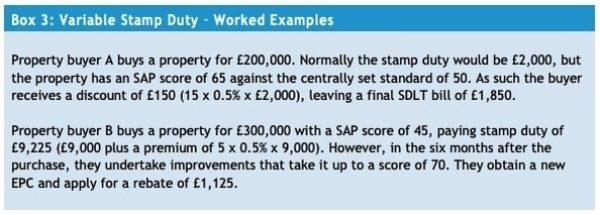Worked example for Stamp Duty