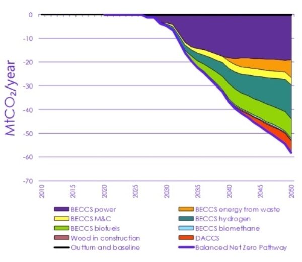 Emissions captured by CCUS in 2050.