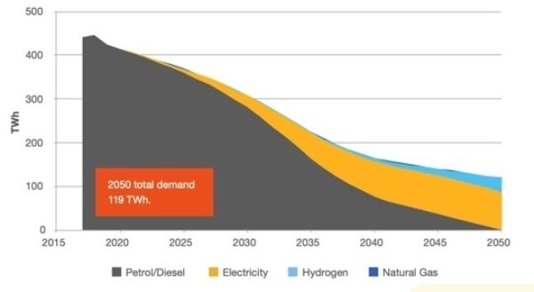 Annual energy demand for road transport