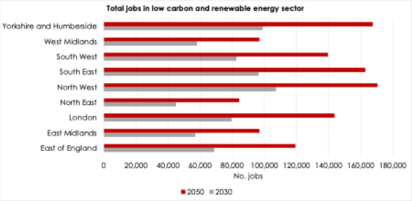 Total jobs in LCREE sector, 2030 and 2050