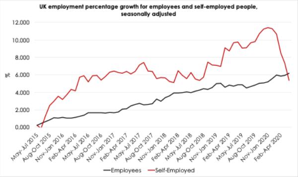 UK employment growth (employed and self-employed)
