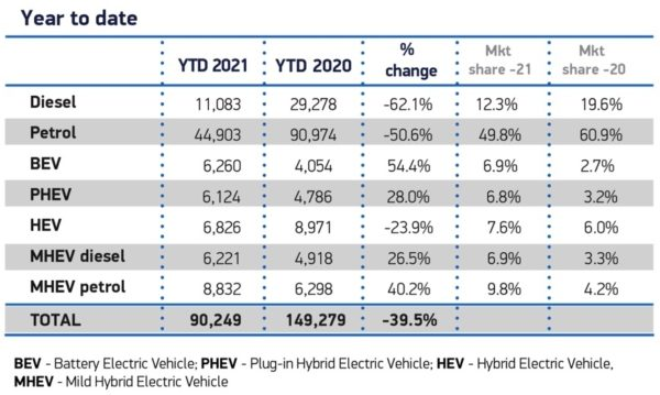 Sales of different fuel vehicles