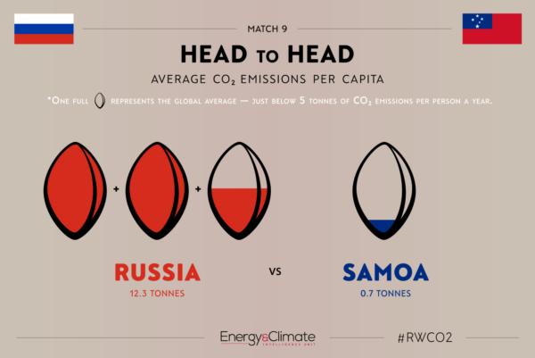 Russia v Samoa