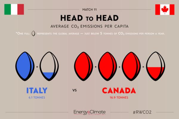 Italy v Canada