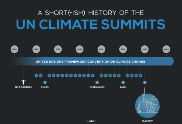 UN climate summits infographic