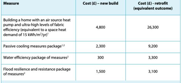Costs of retrofit versus new build energy efficiency
