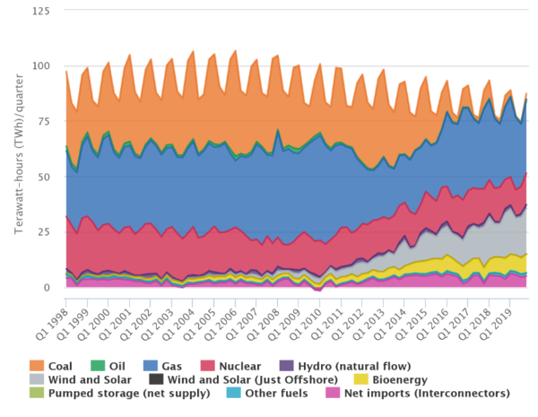 Sources of electricity generation over time