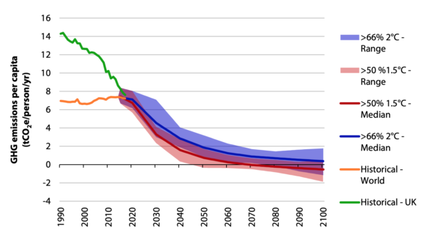 Evolution of global and UK per capita emissions over time. Image: Committee on Climate Change