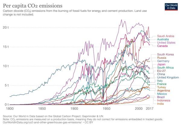 G20 per-capita emissions | Our World in Data