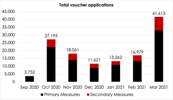 Total voucher applications