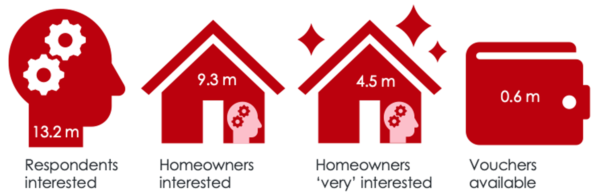 Graphic showing that 13.2m respondents as interested, 9.3m homeowners as interested, 4.5 million homeowners as 'very interested' and 0.6 million vouchers available