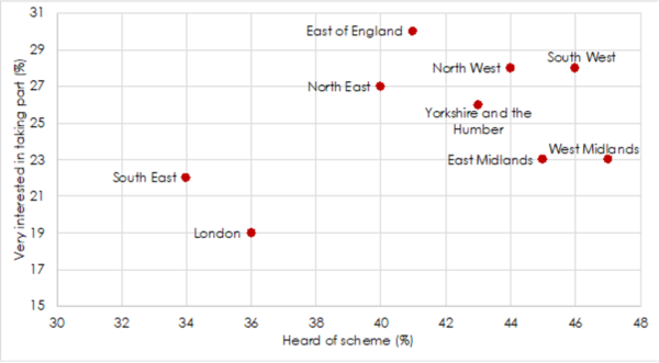 Scatter graph plotting the different areas of England showing the interest and awareness of the scheme