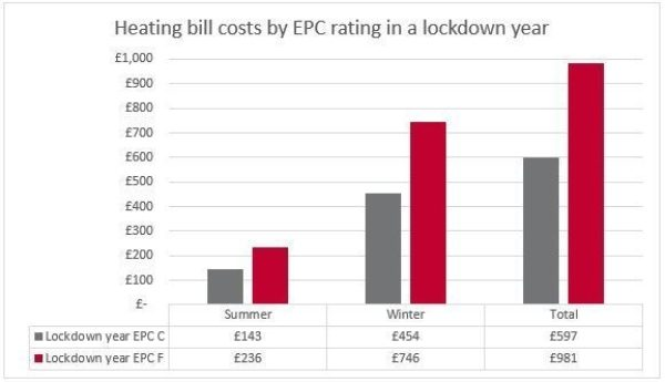 Graph looking at heating bill costs by EPC rating in a lockdown year