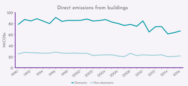Direct emissions from buildings