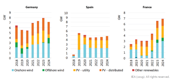 IEA forecasts of renewable capacity additions for Germany, Spain and France. Image adapted from IEA Renewables 2019
