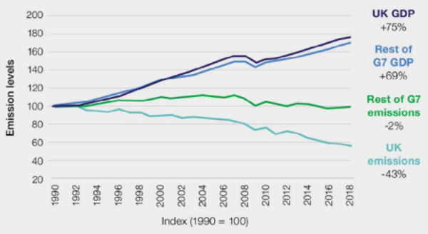 UK and G7 economic growth and emissions reductions