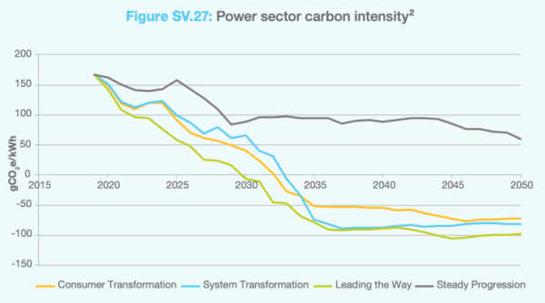 Power sector carbon intensity