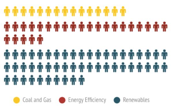 Net number of jobs created per 100 gigwatt-hours of energy generated/saved. Source: ECIU