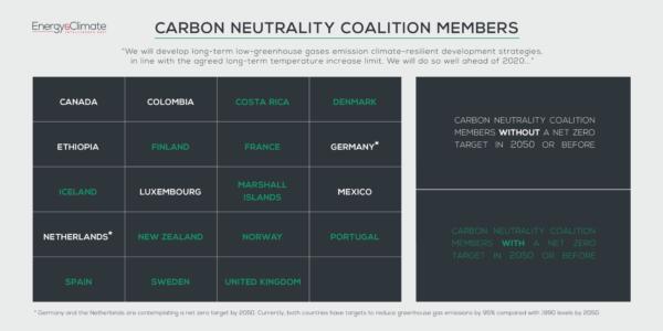 Net zero climate neutrality coalition