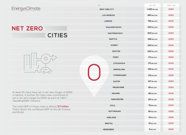 Net zero cities