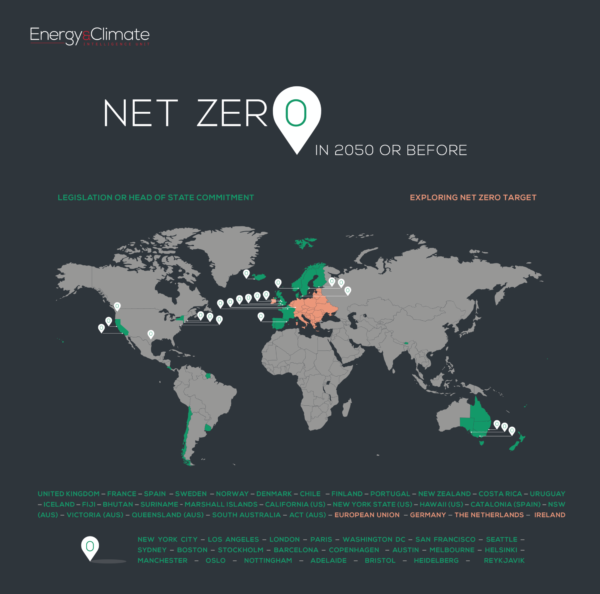 Net Zero Countries Scorecard