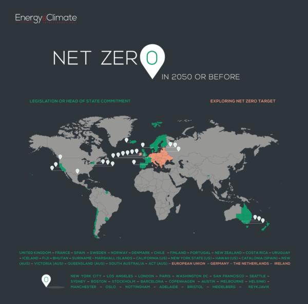 Net Zero Countries Scorecard