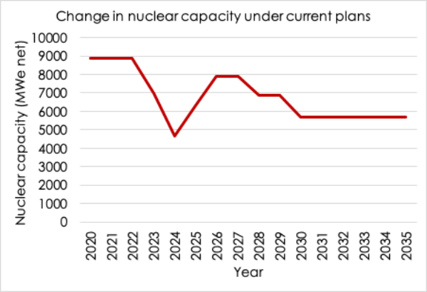Declining nuclear capacity in the UK to 2035