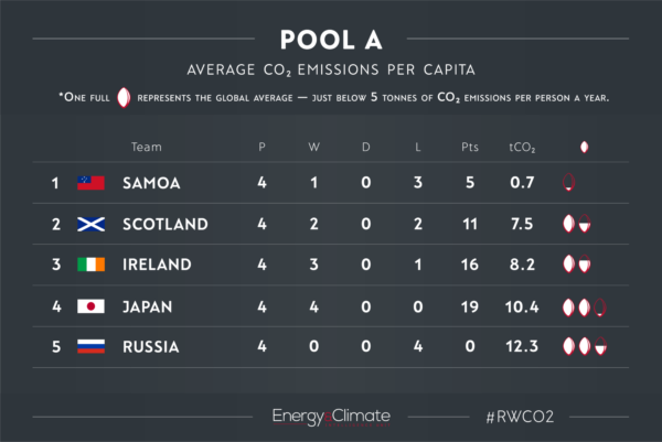 Pool A - Rugby World Cup CO2 emissions per capita
