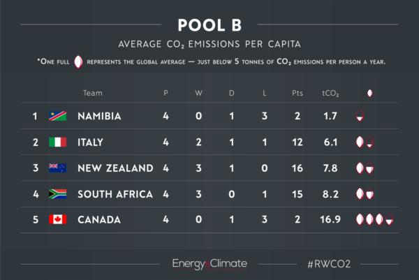 Pool B - Rugby World Cup CO2 emissions per capita