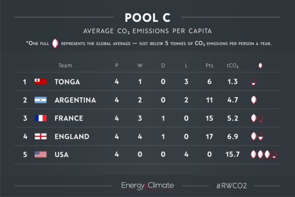 Pool C - Rugby World Cup CO2 emissions per capita