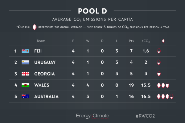 Pool D - Rugby World Cup CO2 emissions per capita