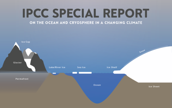 IPCC Special Report on the Ocean and Cryosphere in a Changing Climate (SROCC)