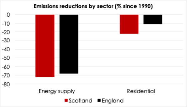 Greenhouse gas emissions by sector for England and Scotland.