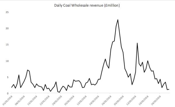 Daily spot market revenues for UK coal generation