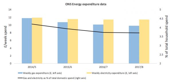 Figure 1: ONS household spending data on energy bills.
