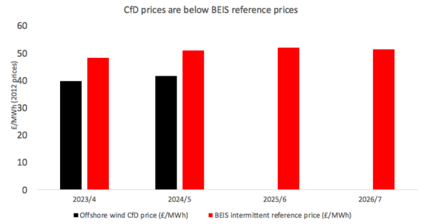 The latest deals have been signed at lower prices than where BEIS sees wholesale costs (ECIU Chart, data from BEIS)
