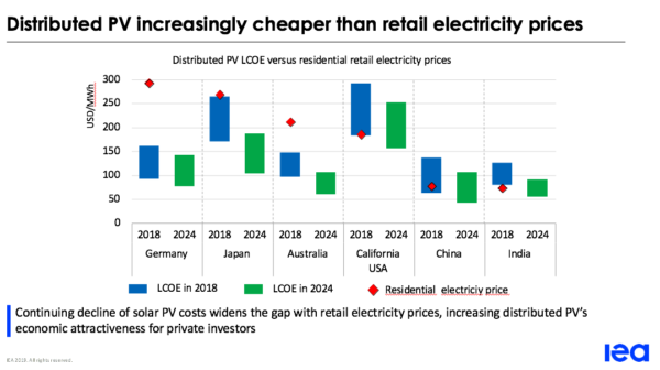 Solar PV costs are rapidly undercutting retail power prices. Image: IEA