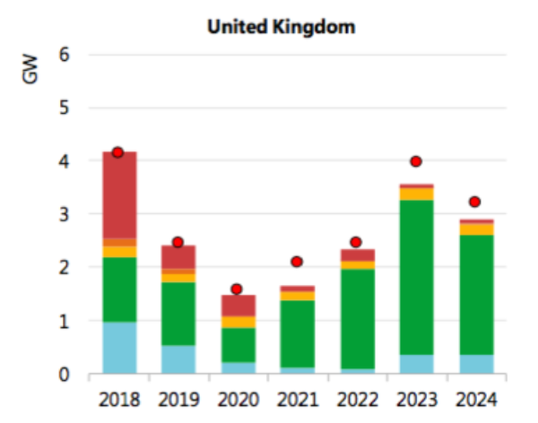 UK renewable expansion focuses on offshore wind. See above for legend. Image: IEA