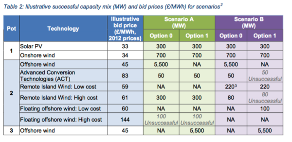 Onshore wind and solar are clearly the cheapest ways of adding generating capacity. Source: BEIS