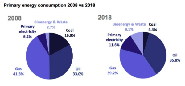 Changes in UK energy mix from 2008 to 2018