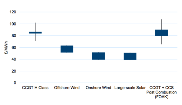 Nuclear was absent from the Government's latest assessment of generation costs. Source: BEIS