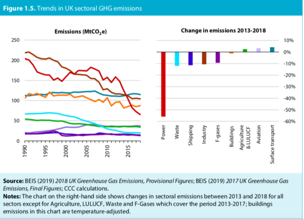 Trends in UK Sectoral GHG Emissions