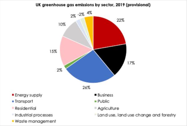 UK 2019 greenhouse gas emissions