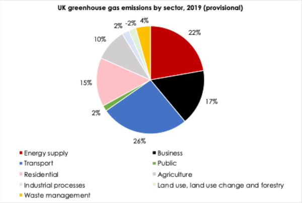 UK 2019 greenhouse gas emissions