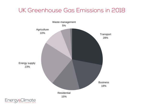 2018 emissions pie chart