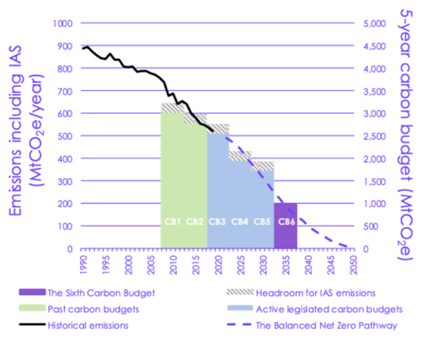 CCC's 'Balanced Net Zero Pathway' carbon budgets