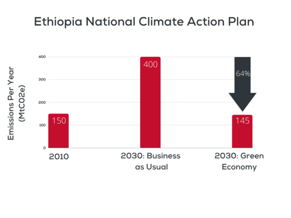 Ethiopia National Climate Action Plan