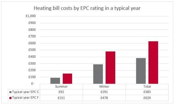 Graph 1: Annual heating bill costs in a normal year for band C homes and band F homes